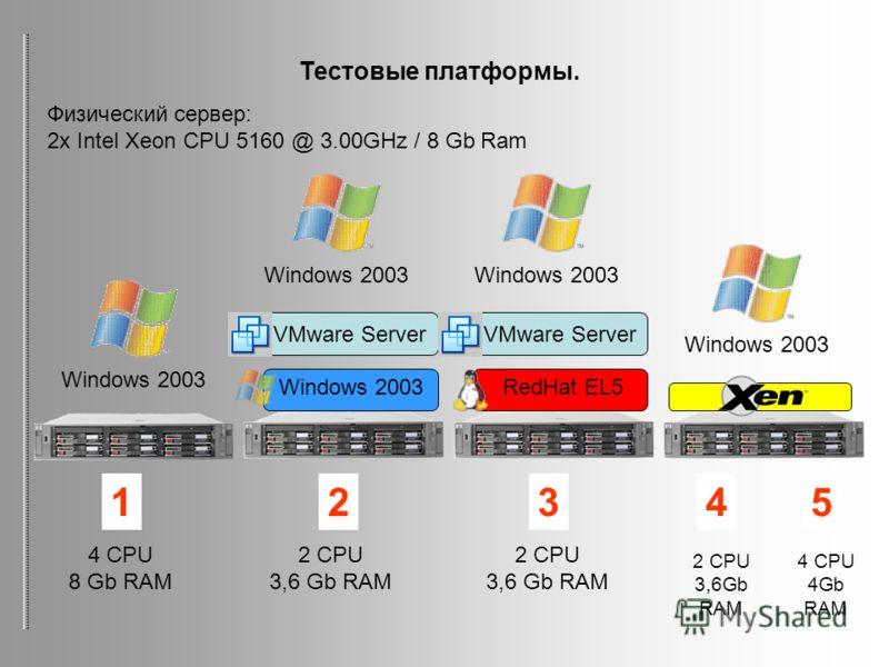 Windows 2003 VMware Server Windows 2003 RedHat EL5 VMware Server Windows 2003 Тестовые платформы. Физический сервер: 2x Intel Xeon CPU 5160 @ 3.00GHz / 8 Gb Ram 4 CPU 8 Gb RAM 2 CPU 3,6 Gb RAM 2 CPU 3,6 Gb RAM 2 CPU 3,6Gb RAM 4 CPU 4Gb RAM 12345