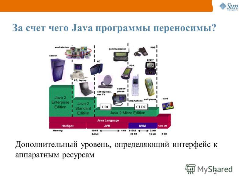 2 За счет чего Java программы переносимы? Дополнительный уровень, определяющий интерфейс к аппаратным ресурсам