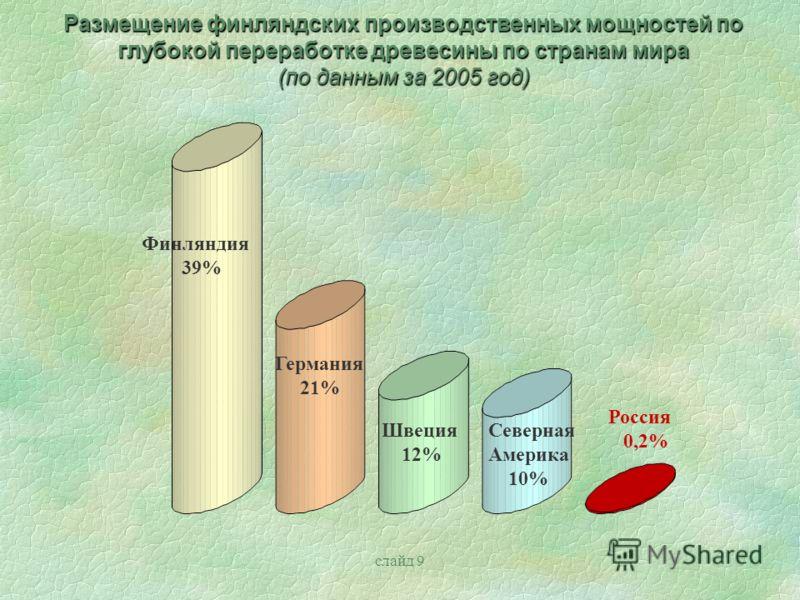 слайд 9 Размещение финляндских производственных мощностей по глубокой переработке древесины по странам мира (по данным за 2005 год) Финляндия 39% Германия 21% Швеция 12% Россия 0,2% Северная Америка 10%