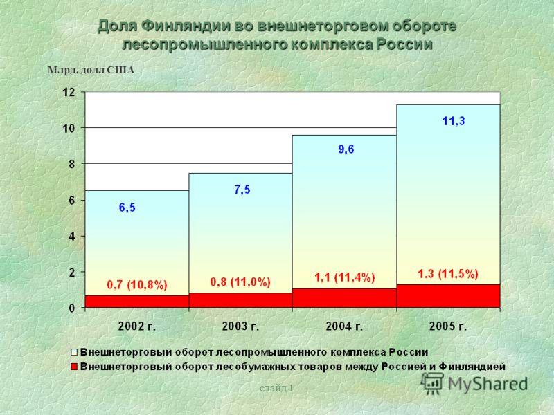 слайд 1 Доля Финляндии во внешнеторговом обороте лесопромышленного комплекса России Млрд. долл США
