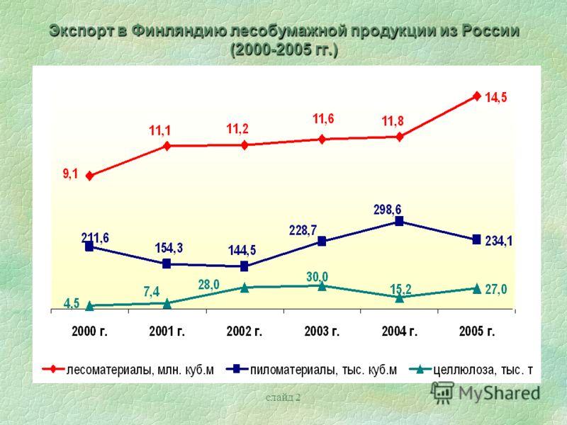 слайд 2 Экспорт в Финляндию лесобумажной продукции из России (2000-2005 гг.)