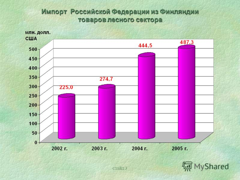 слайд 3 Импорт Российской Федерации из Финляндии товаров лесного сектора