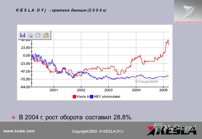 В 2004 г. рост оборота составил 28,8%. K E S L A O Y j - краткие данные (2 0 0 4 г) Copyright 2003 - © KESLA OYJ UPLIFTING INNOVATIONS