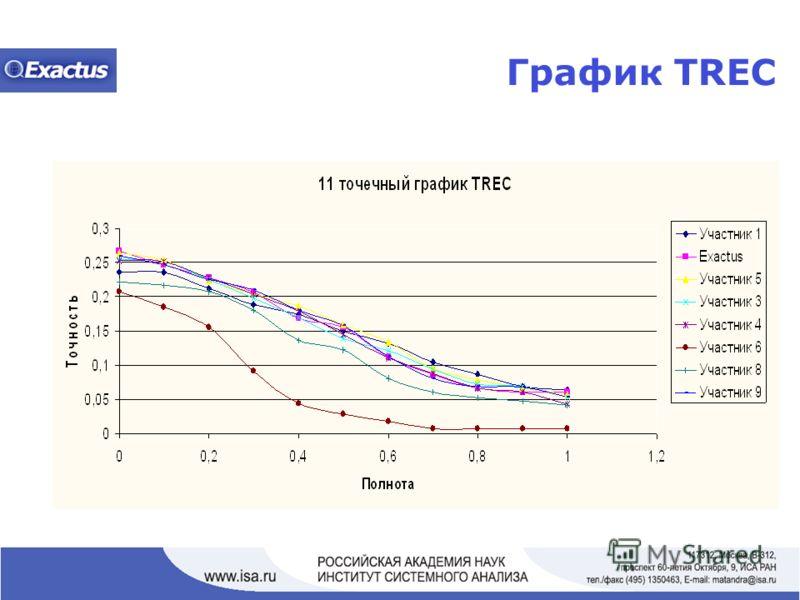 График TREC