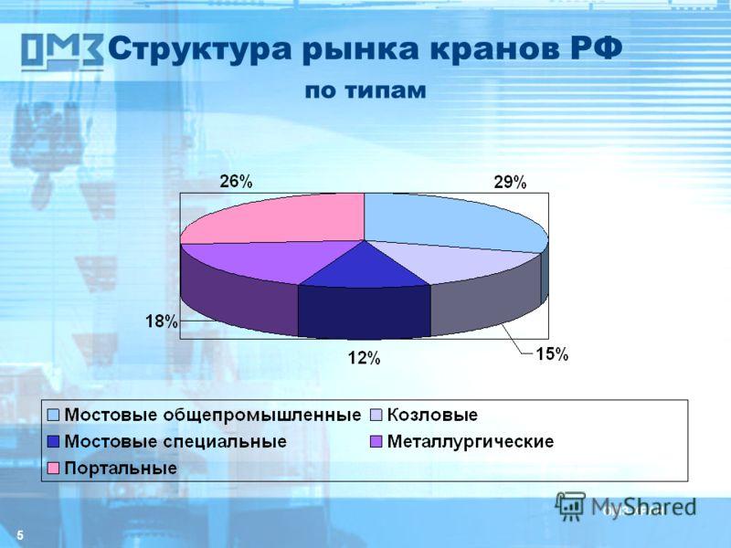 5 Структура рынка кранов РФ по типам
