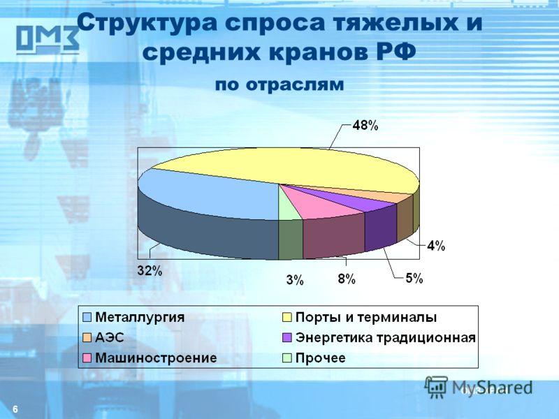 6 Структура спроса тяжелых и средних кранов РФ по отраслям