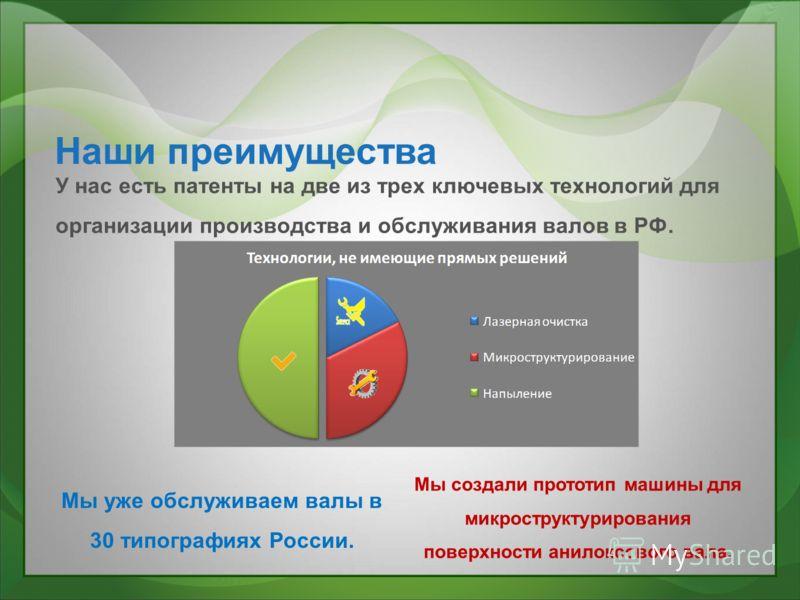 Наши преимущества У нас есть патенты на две из трех ключевых технологий для организации производства и обслуживания валов в РФ. Мы уже обслуживаем валы в 30 типографиях России. Мы создали прототип машины для микроструктурирования поверхности анилоксо
