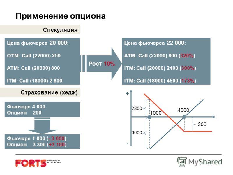 Применение опциона Цена фьючерса 20 000 : OTM: Call (22000) 250 ATM: Call (20000) 800 ITM: Call (18000) 2 600 Цена фьючерса 22 000 : ATM: Call (22000) 800 (320%) ITM: Call (20000) 2400 (300%) ITM: Call (18000) 4500 (173%) Рост 10% Спекуляция Страхова