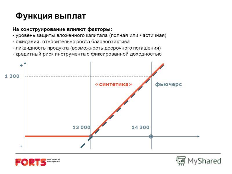 Функция выплат 13 00014 300 фьючерс + - «синтетика» 1 300 На конструирование влияют факторы: - уровень защиты вложенного капитала (полная или частичная) - ожидания, относительно роста базового актива - ликвидность продукта (возможность досрочного пог