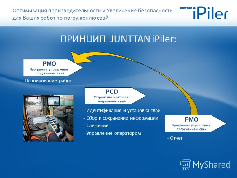 PCD Устройство контроля погружения свай PMO Программа управления погружением свай - Планирование работ - Идентификация и установка сваи - Сбор и сохранение информации - Слежение - Управление оператором PMO Программа управления погружением свай - Отче