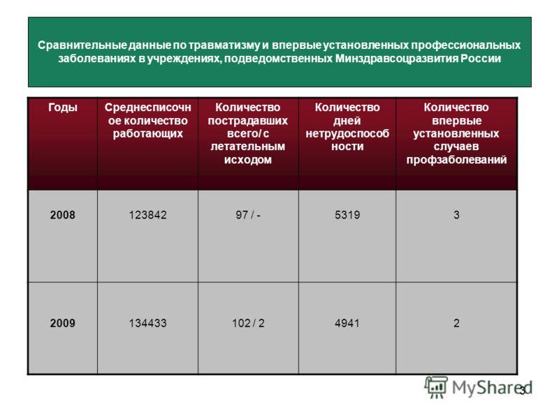 3 Сравнительные данные по травматизму и впервые установленных профессиональных заболеваниях в учреждениях, подведомственных Минздравсоцразвития России ГодыСреднесписочн ое количество работающих Количество пострадавших всего/ с летательным исходом Кол