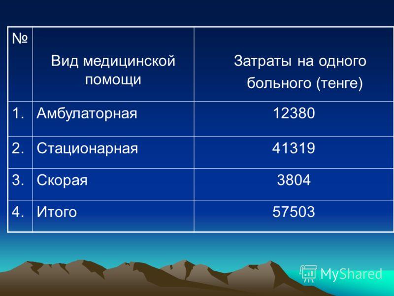Вид медицинской помощи Затраты на одного больного (тенге) 1.Амбулаторная12380 2.Стационарная41319 3.Скорая3804 4.Итого57503