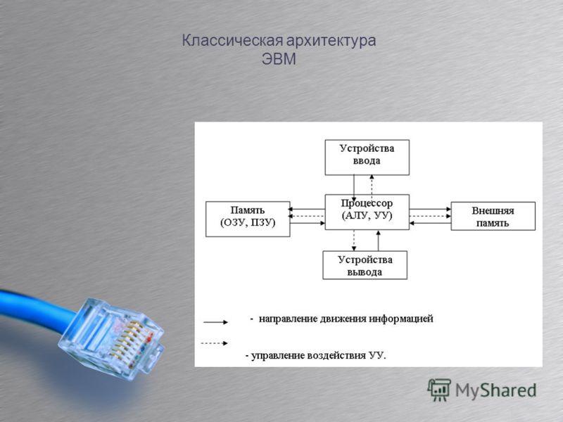 Классическая архитектура ЭВМ