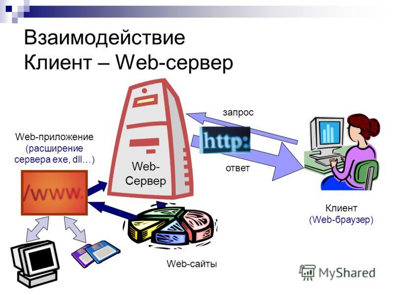 Взаимодействие Клиент – Web-сервер запрос ответ Клиент (Web-браузер) Web- Сервер Web-сайты Web-приложение (расширение сервера exe, dll…)