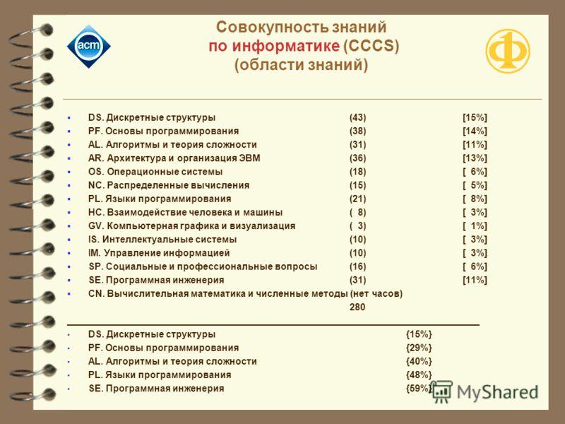 Совокупность знаний по информатике (CCCS) (области знаний) DS. Дискретные структуры (43) [15%] PF. Основы программирования (38) [14%] AL. Алгоритмы и теория сложности (31)[11%] AR. Архитектура и организация ЭВМ (36)[13%] OS. Операционные системы (18)
