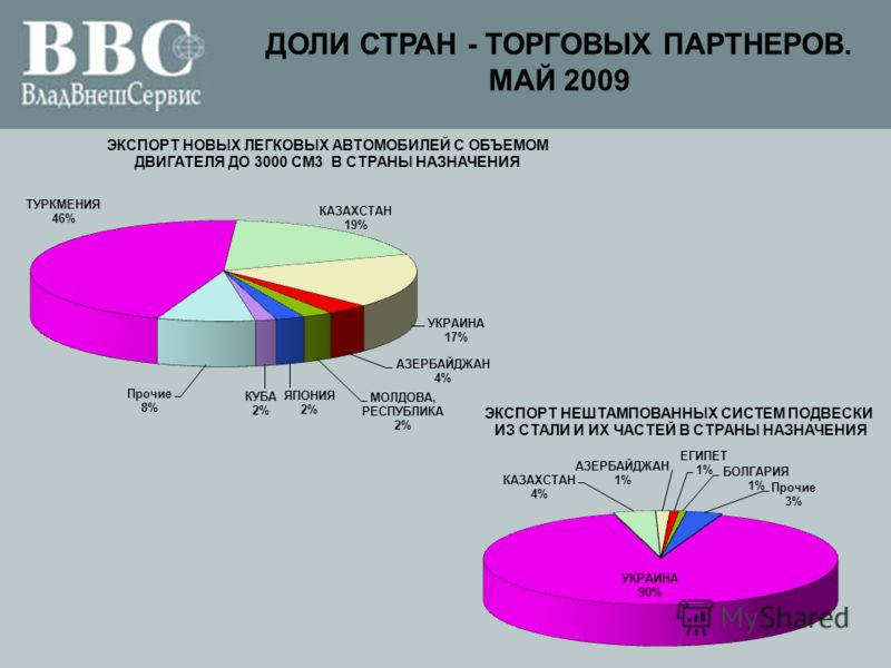 ДОЛИ СТРАН - ТОРГОВЫХ ПАРТНЕРОВ. МАЙ 2009
