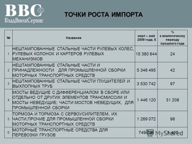ТОЧКИ РОСТА ИМПОРТА Название март – май 2009 года, $ % к аналогичному периоду прошлого года 1 НЕШТАМПОВАННЫЕ СТАЛЬНЫЕ ЧАСТИ РУЛЕВЫХ КОЛЕС, РУЛЕВЫХ КОЛОНОК И КАРТЕРОВ РУЛЕВЫХ МЕХАНИЗМОВ 15 380 64424 2 НЕШТАМПОВАННЫЕ СТАЛЬНЫЕ ЧАСТИ И ПРИНАДЛЕЖНОСТИ ДЛЯ
