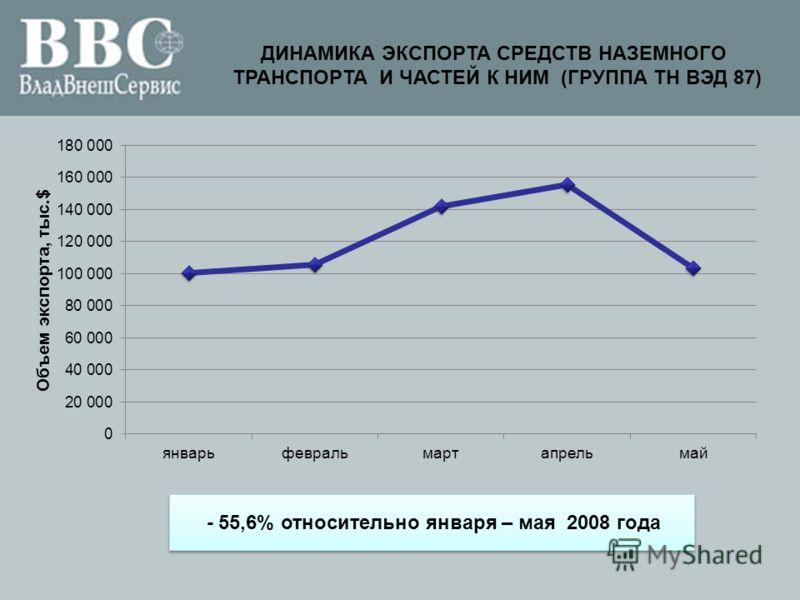ДИНАМИКА ЭКСПОРТА СРЕДСТВ НАЗЕМНОГО ТРАНСПОРТА И ЧАСТЕЙ К НИМ (ГРУППА ТН ВЭД 87) - 55,6% относительно января – мая 2008 года