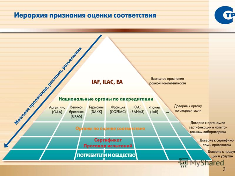 This project is funded by the European Union Project: Approximation of EU – RF technical regulations, standardisation and certification systems, Russia 4