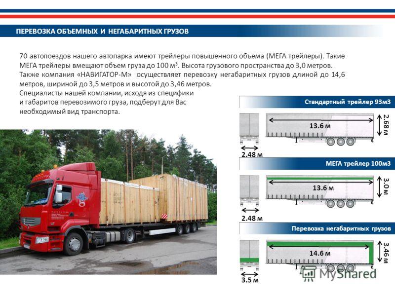 3.0 м 13.6 м 3.46 м 2.48 м 14.6 м 3.5 м 2.68 м 13.6 м 2.48 м Стандартный трейлер 93м3 МЕГА трейлер 100м3 Перевозка негабаритных грузов 70 автопоездов нашего автопарка имеют трейлеры повышенного объема (МЕГА трейлеры). Такие МЕГА трейлеры вмещают объе