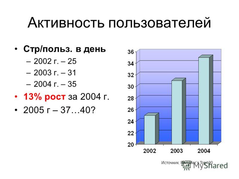 Активность пользователей Стр/польз. в день –2002 г. – 25 –2003 г. – 31 –2004 г. – 35 13% рост за 2004 г. 2005 г – 37…40? Источник: Ramblers Top100