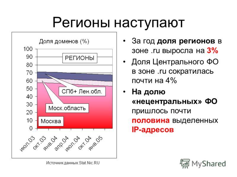 Регионы наступают За год доля регионов в зоне.ru выросла на 3% Доля Центрального ФО в зоне.ru сократилась почти на 4% На долю «нецентральных» ФО пришлось почти половина выделенных IP-адресов Москва Моск.область СПб+ Лен.обл. РЕГИОНЫ Источник данных:S