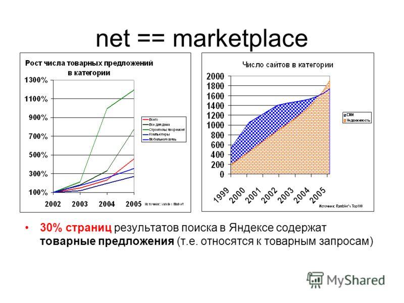 net == marketplace 30% страниц результатов поиска в Яндексе содержат товарные предложения (т.е. относятся к товарным запросам)