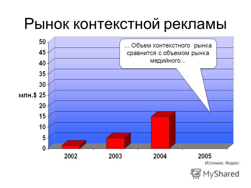 Рынок контекстной рекламы... Объем контекстного рынка сравнится с объемом рынка медийного... Источник: Яндекс