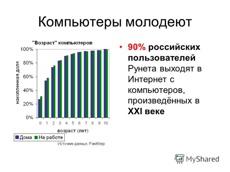 Компьютеры молодеют 90% российских пользователей Рунета выходят в Интернет с компьютеров, произведённых в XXI веке