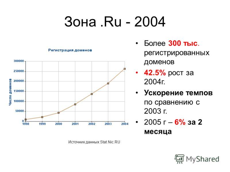 Зона.Ru - 2004 Более 300 тыс. регистрированных доменов 42.5% рост за 2004г. Ускорение темпов по сравнению с 2003 г. 2005 г – 6% за 2 месяца Источник данных:Stat.Nic.RU