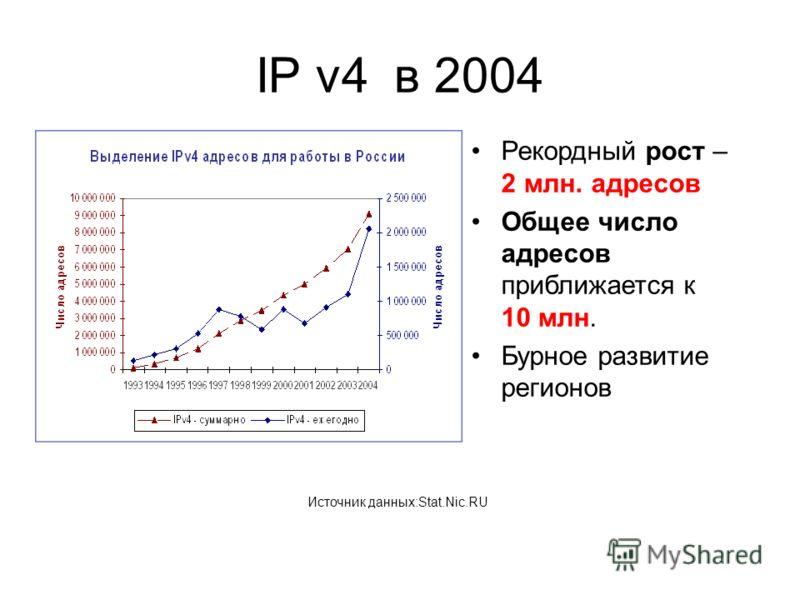 IP v4 в 2004 Рекордный рост – 2 млн. адресов Общее число адресов приближается к 10 млн. Бурное развитие регионов Источник данных:Stat.Nic.RU