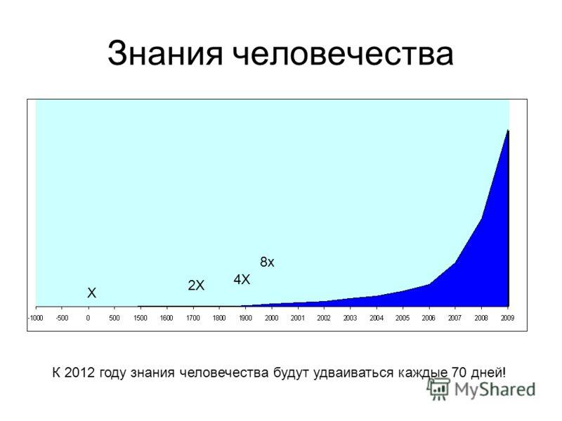 Знания человечества К 2012 году знания человечества будут удваиваться каждые 70 дней! X 2X 4X 8x