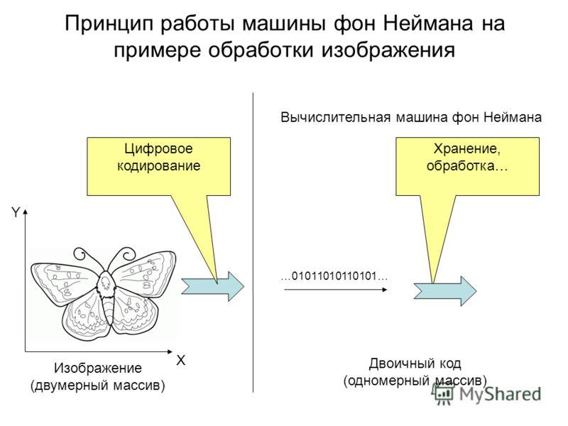 Принцип работы машины фон Неймана на примере обработки изображения Цифровое кодирование …01011010110101… Изображение (двумерный массив) Y Двоичный код (одномерный массив) Х Хранение, обработка… Вычислительная машина фон Неймана