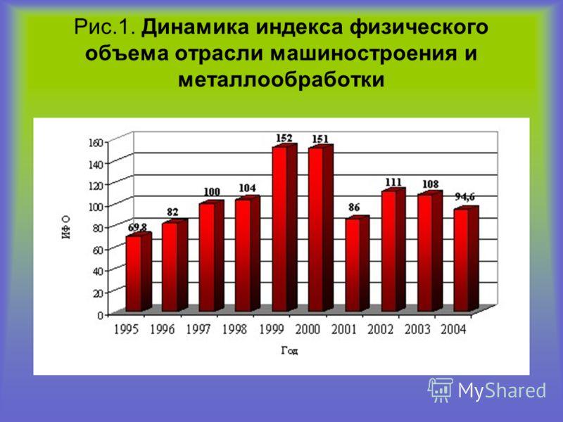 Рис.1. Динамика индекса физического объема отрасли машиностроения и металлообработки
