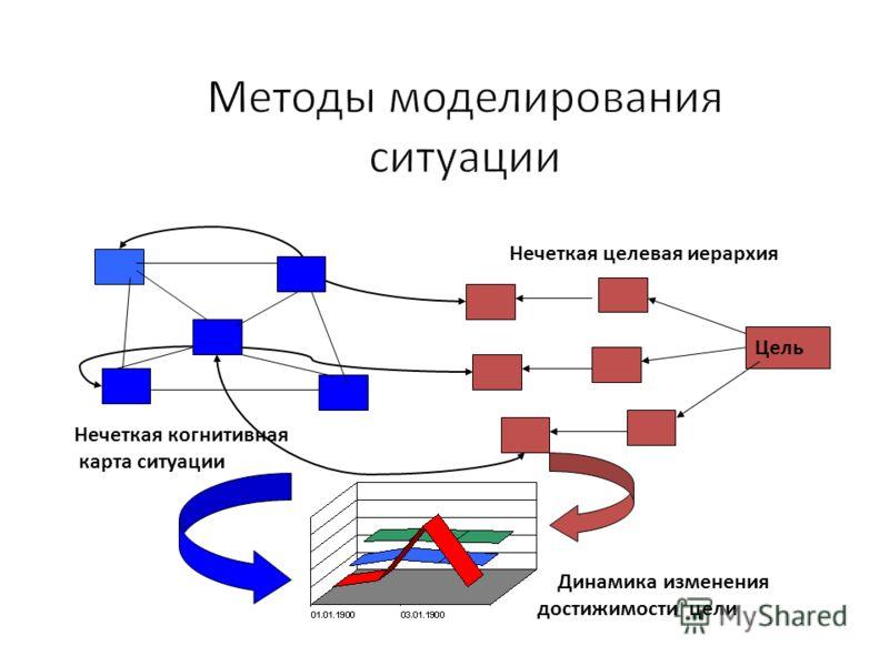 Нечеткая целевая иерархия Цель Динамика изменения достижимости цели Нечеткая когнитивная карта ситуации