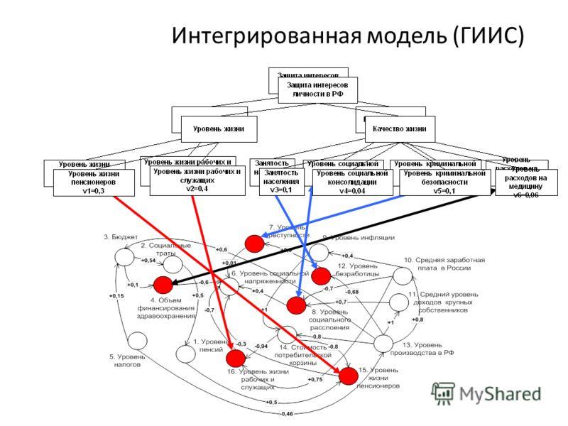Интегрированная модель (ГИИС)