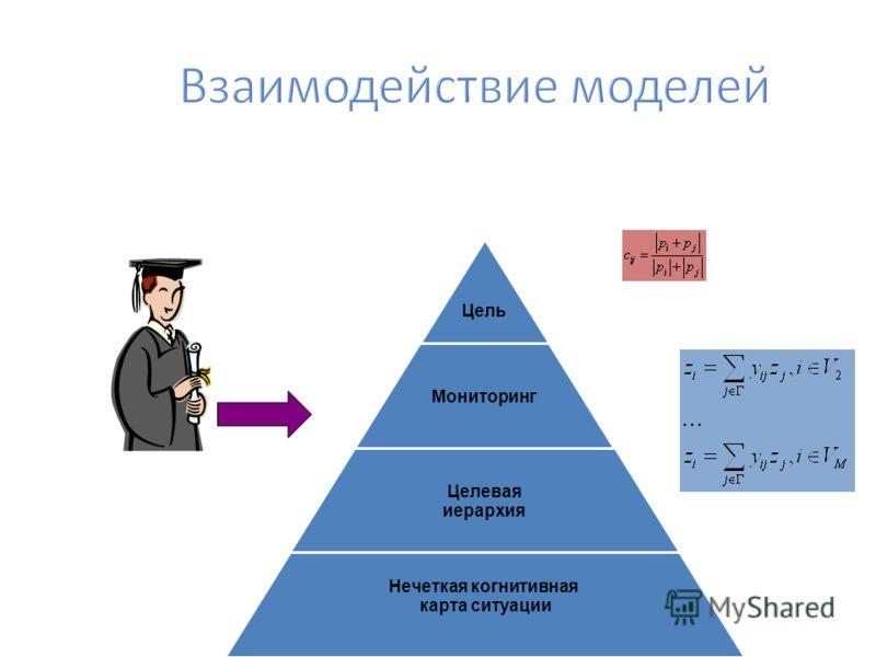 Цель Мониторинг Целевая иерархия Нечеткая когнитивная карта ситуации