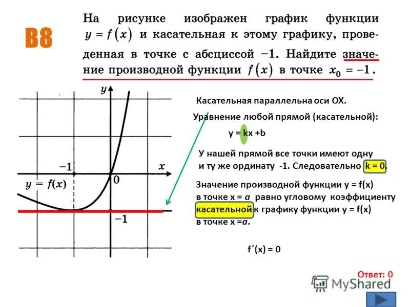 В8 Ответ: 0 Касательная параллельна оси ОХ. Уравнение любой прямой (касательной): у = kx +b У нашей прямой все точки имеют одну и ту же ординату -1. Следовательно k = 0. Значение производной функции y = f(x) в точке х = а равно угловому коэффициенту