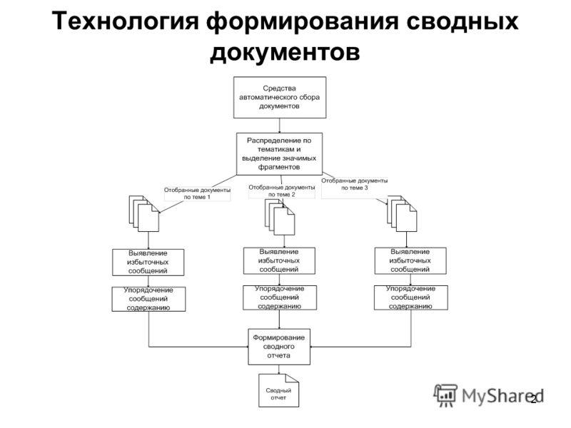 2 Технология формирования сводных документов