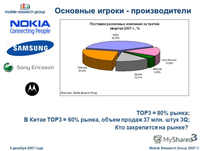 Основные игроки - производители Mobile Research Group 2007 ©5 декабря 2007 года TOP3 = 80% рынка; В Китае TOP3 = 60% рынка, объем продаж 37 млн. штук 3Q; Кто закрепится на рынке?