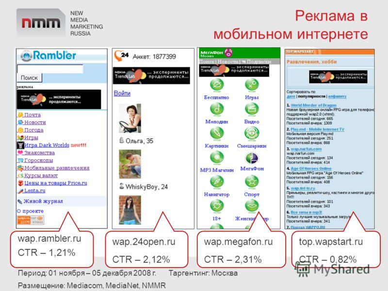 Реклама в мобильном интернете wap.rambler.ru CTR – 1,21% wap.24open.ru CTR – 2,12% wap.megafon.ru CTR – 2,31% top.wapstart.ru CTR – 0,82% Период: 01 ноября – 05 декабря 2008 г. Таргентинг: Москва Размещение: Mediacom, MediaNet, NMMR