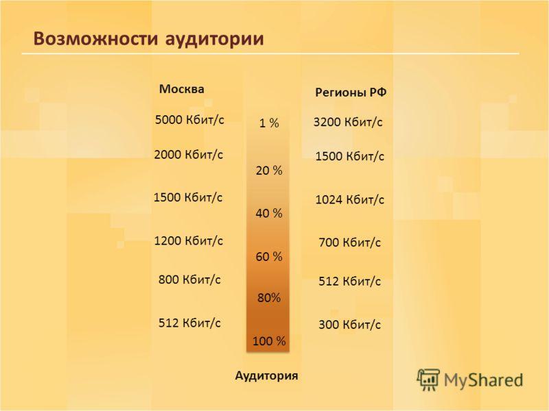 Возможности аудитории 100 % 20 % 40 % 80% 1 % 300 Кбит/с 60 % 512 Кбит/с 700 Кбит/с 1024 Кбит/с 1500 Кбит/с 3200 Кбит/с Аудитория Регионы РФ Москва 512 Кбит/с 800 Кбит/с 1200 Кбит/с 1500 Кбит/с 2000 Кбит/с 5000 Кбит/с
