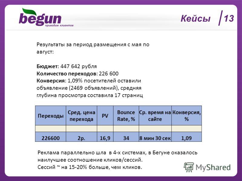 Кейсы 13 Результаты за период размещения с мая по август: Бюджет: 447 642 рубля Количество переходов: 226 600 Конверсия: 1,09% посетителей оставили объявление (2469 объявлений), средняя глубина просмотра составила 17 страниц Переходы Сред. цена перех