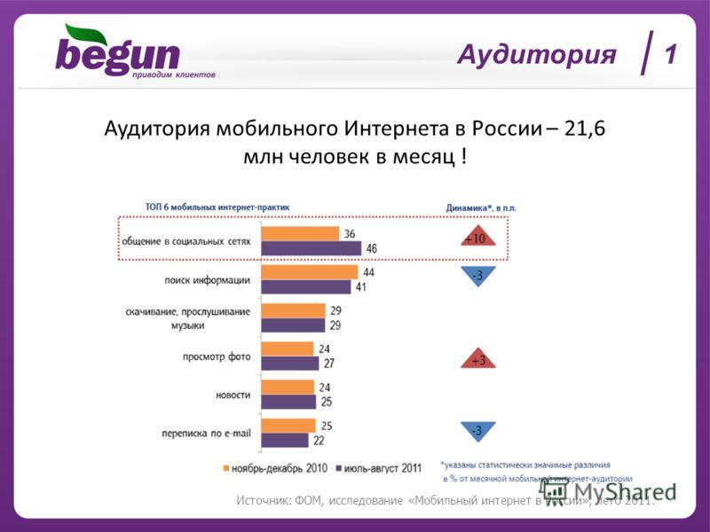 Аудитория 1 Источник: ФОМ, исследование «Мобильный интернет в России», лето 2011. Аудитория мобильного Интернета в России – 21,6 млн человек в месяц !