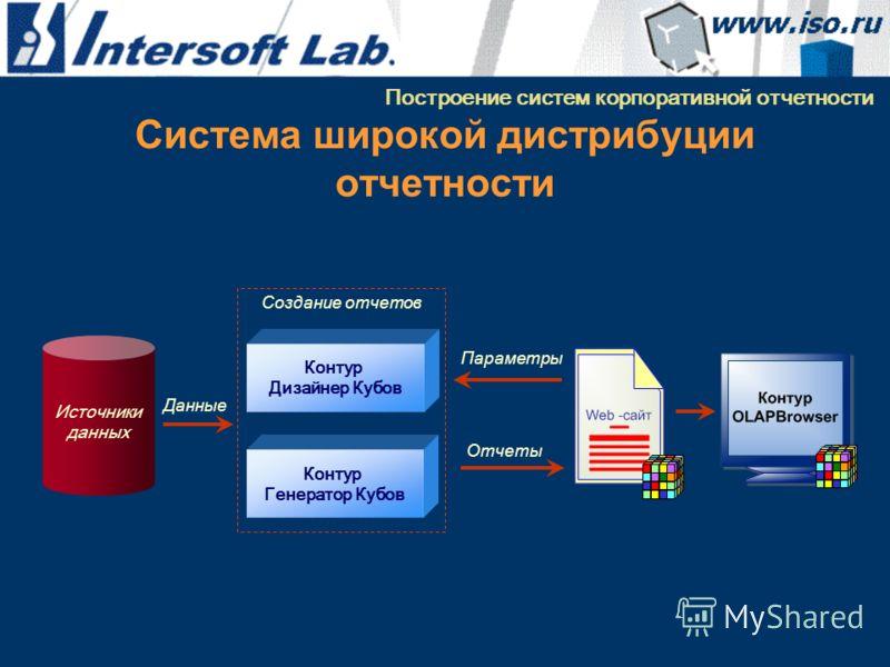 Система широкой дистрибуции отчетности Построение систем корпоративной отчетности Контур Дизайнер Кубов Контур Генератор Кубов Источники данных Создание отчетов Данные Отчеты Параметры
