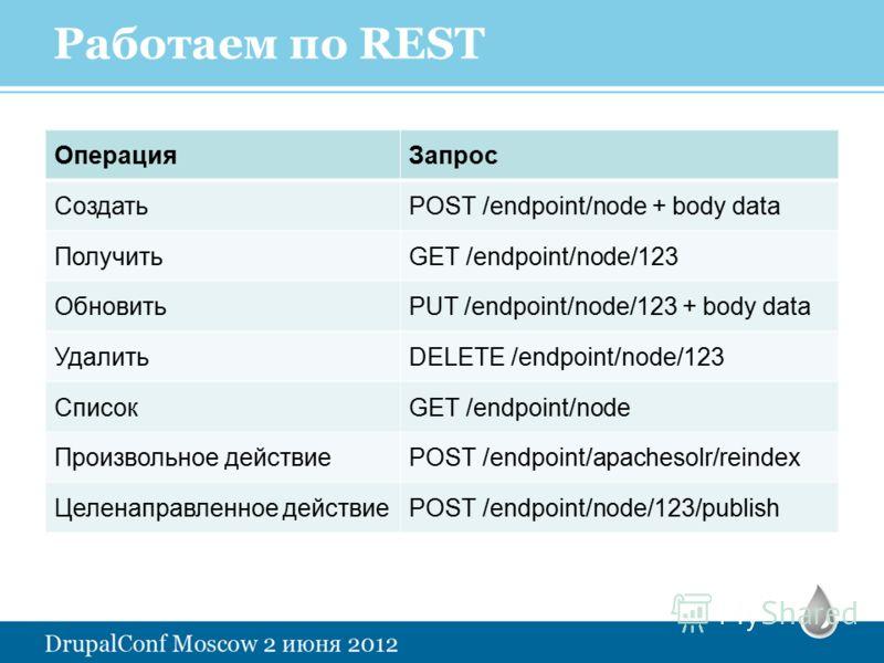 Работаем по REST ОперацияЗапрос СоздатьPOST /endpoint/node + body data ПолучитьGET /endpoint/node/123 ОбновитьPUT /endpoint/node/123 + body data УдалитьDELETE /endpoint/node/123 СписокGET /endpoint/node Произвольное действиеPOST /endpoint/apachesolr/