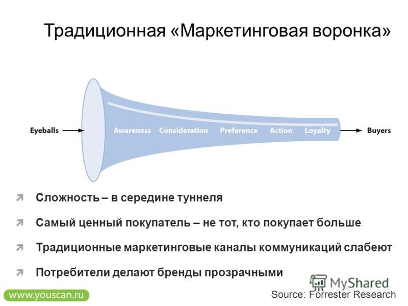 Традиционная «Маркетинговая воронка» Source: Forrester Research Сложность – в середине туннеля Самый ценный покупатель – не тот, кто покупает больше Традиционные маркетинговые каналы коммуникаций слабеют Потребители делают бренды прозрачными