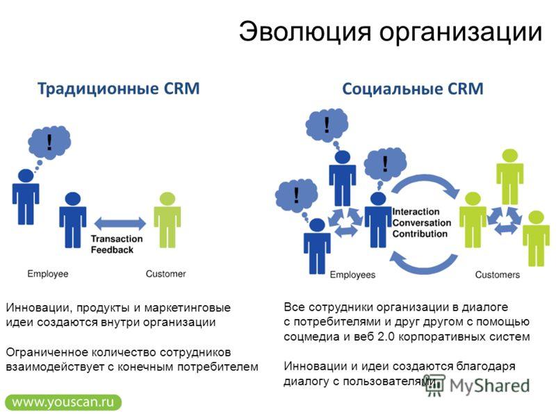 Эволюция организации Традиционные CRM Социальные CRM Инновации, продукты и маркетинговые идеи создаются внутри организации Ограниченное количество сотрудников взаимодействует с конечным потребителем Все сотрудники организации в диалоге с потребителям