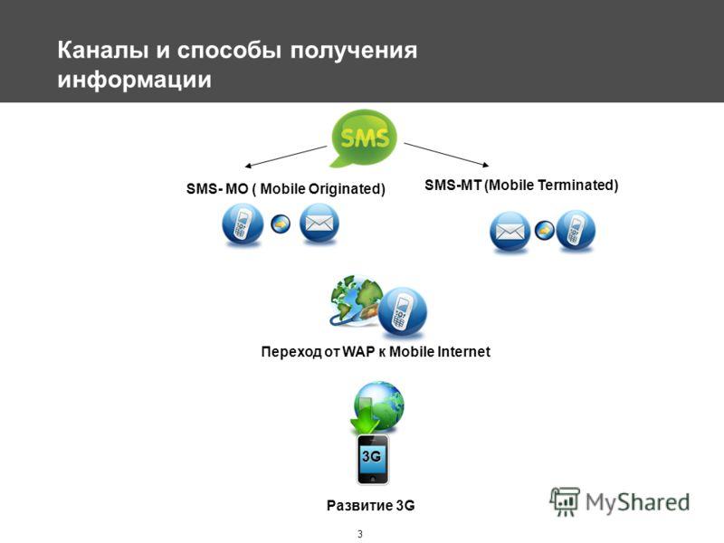 3 Каналы и способы получения информации 3G SMS-MT (Mobile Terminated) SMS- MO ( Mobile Originated) Развитие 3G Переход от WAP к Mobile Internet