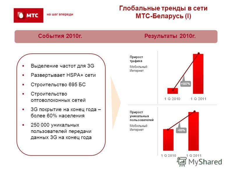 +80% Прирост уникальных пользователей Мобильный Интернет Глобальные тренды в сети МТС-Беларусь (I) Выделение частот для 3G Развертывает HSPA+ сети Строительство 695 БС Строительство оптоволоконных сетей 3G покрытие на конец года – более 60% населения